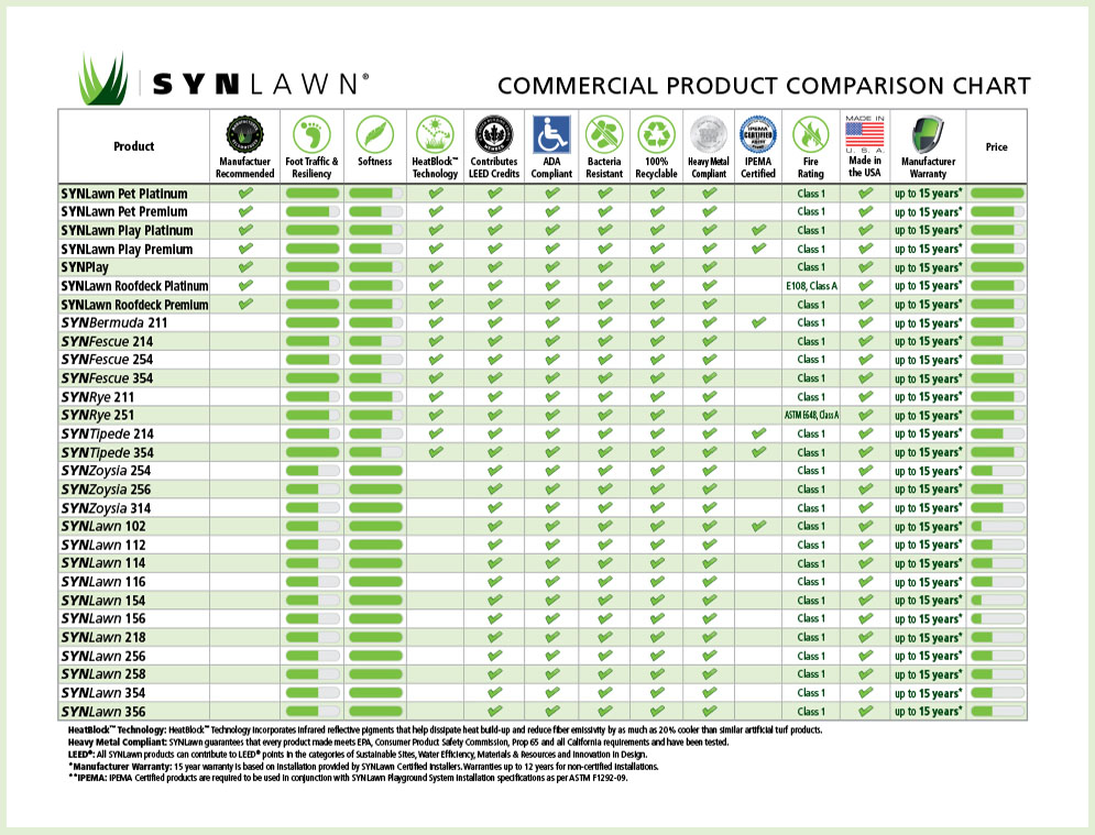 Commercial Product Comparison Chart