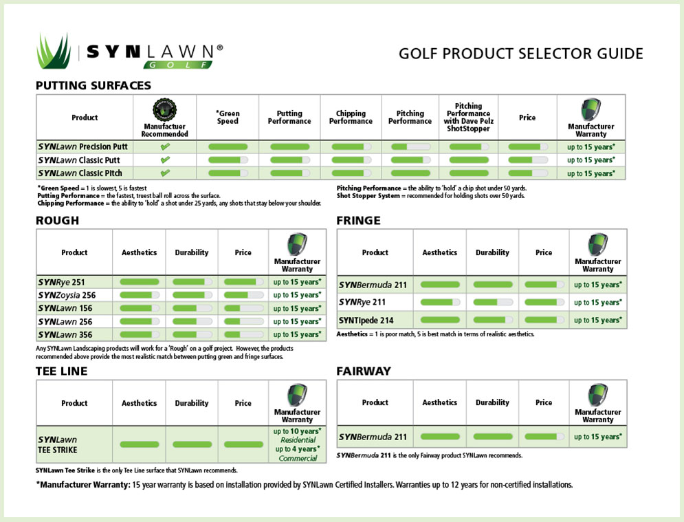 Golf Product Comparison Chart