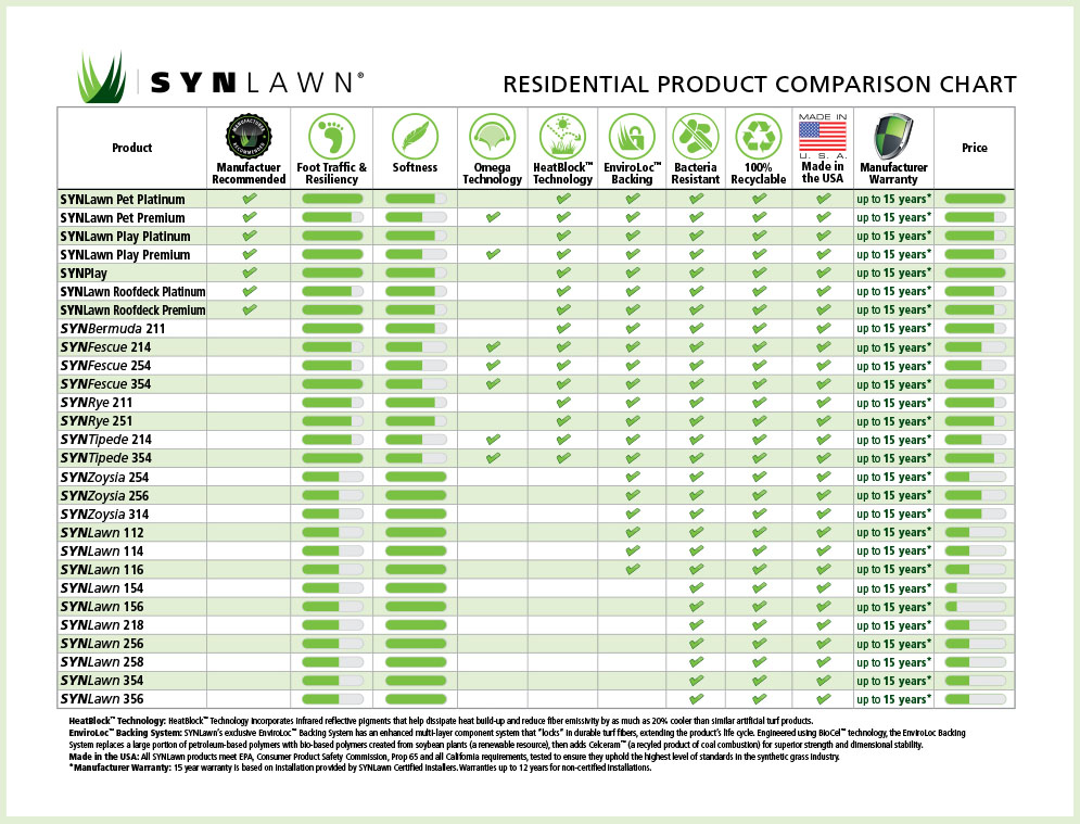 Residential Product Comparison Chart