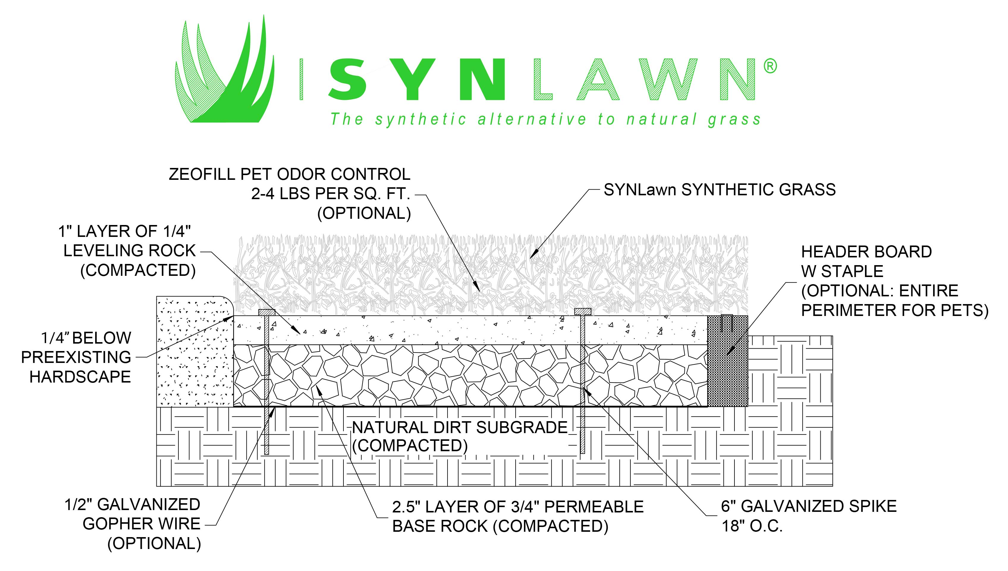 SYNLawn Installation Detail Drawing